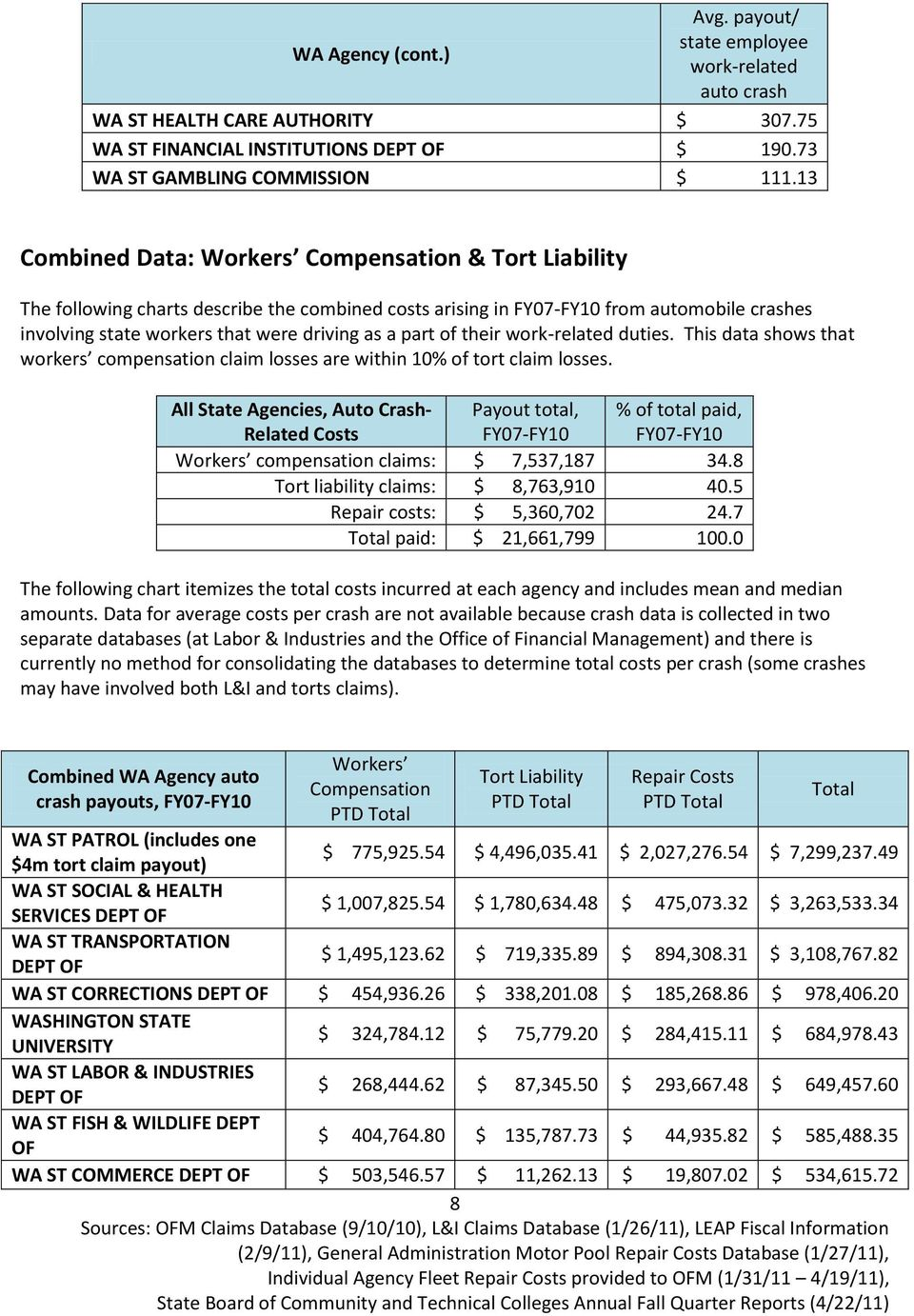 their work-related duties. This data shows that workers compensation claim losses are within 10 tort claim losses.