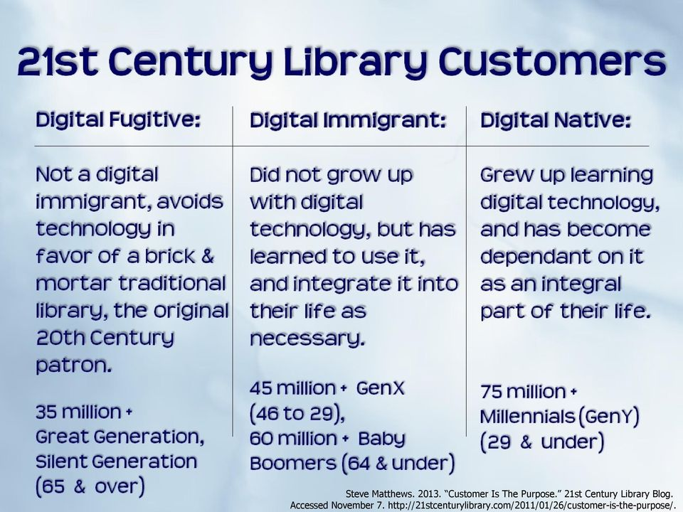 21st Century Library Blog.