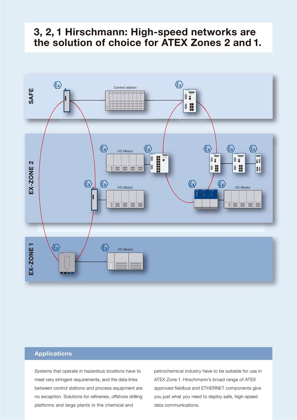 links between control stations and process equipment are no exception.