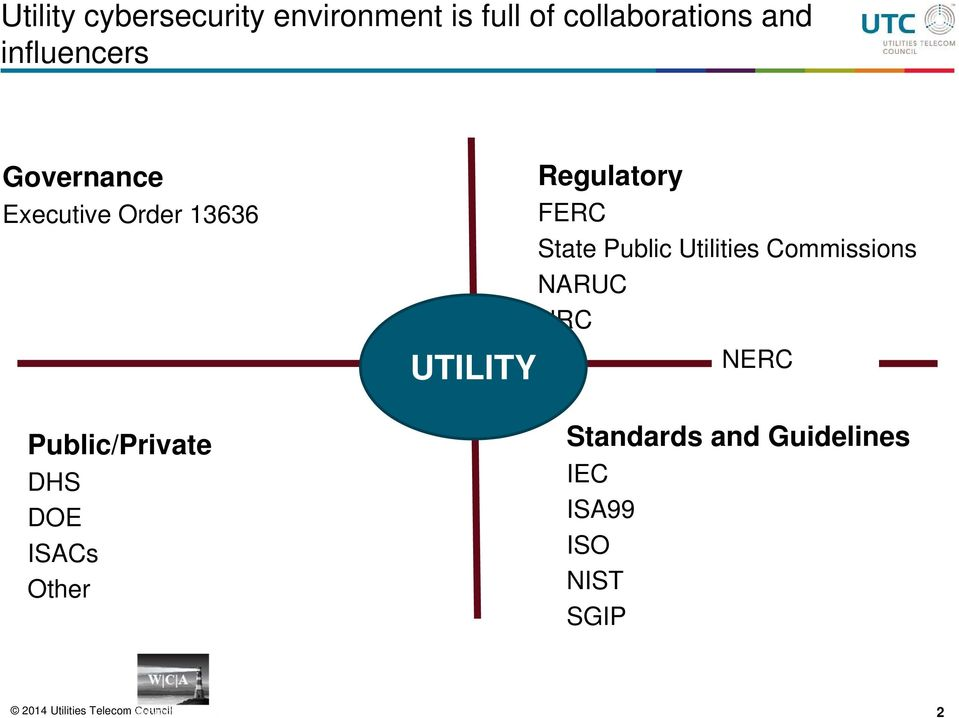 Other UTILITY Regulatory FERC State Public Utilities Commissions NARUC NRC