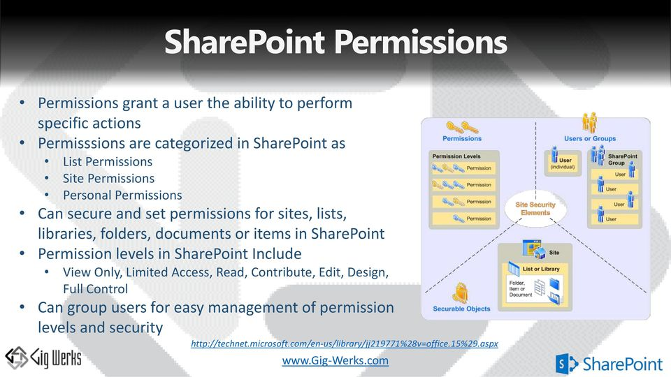 items in SharePoint Permission levels in SharePoint Include View Only, Limited Access, Read, Contribute, Edit, Design, Full Control Can