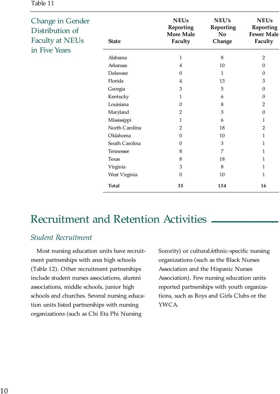 Virginia 3 8 1 West Virginia 0 10 1 Total 35 134 16 Recruitment and Retention Activities Student Recruitment Most nursing education units have recruitment partnerships with area high schools (Table
