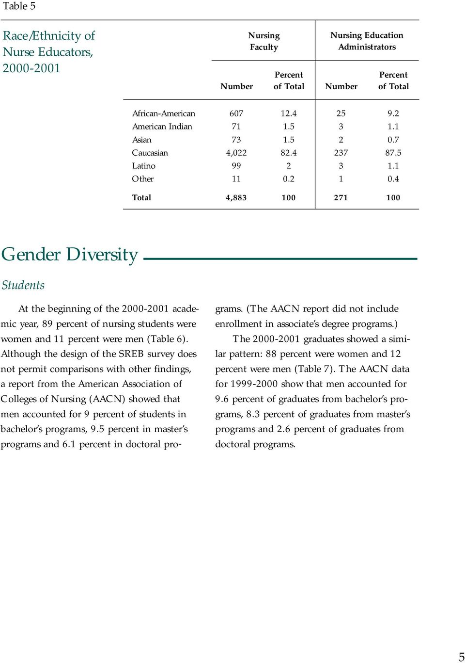 4 Total 4,883 100 271 100 Gender Diversity Students At the beginning of the 2000-2001 academic year, 89 percent of nursing students were women and 11 percent were men (Table 6).