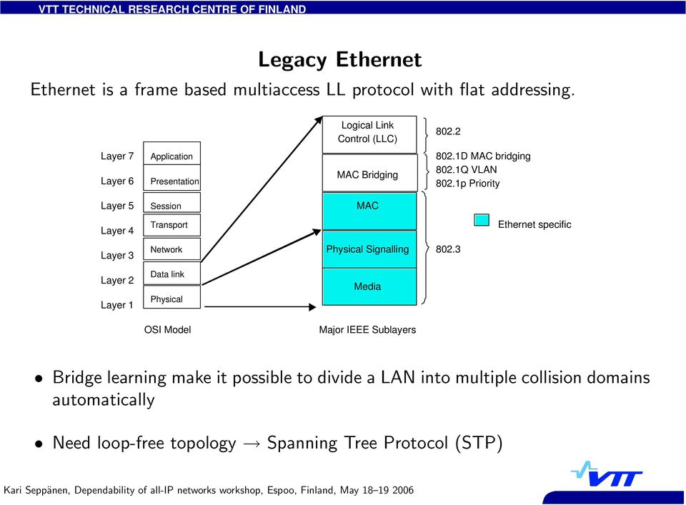 1p Priority Layer 5 Session MAC Layer 4 Transport Ethernet specific Layer 3 Network Physical Signalling 802.