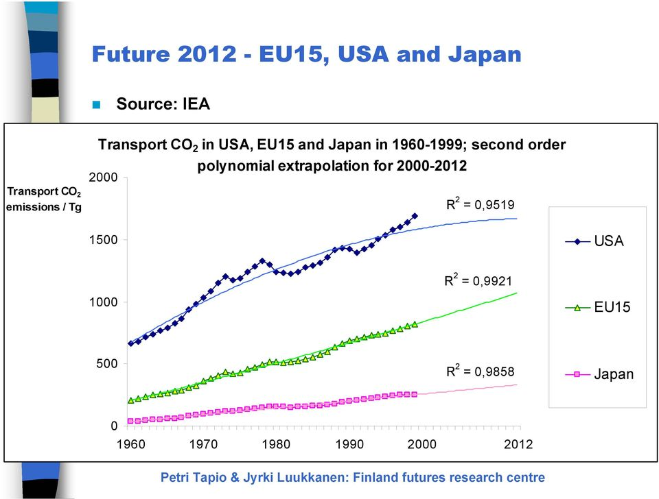 extrapolation for 2-212 2 Transport CO 2 emissions / Tg R 2