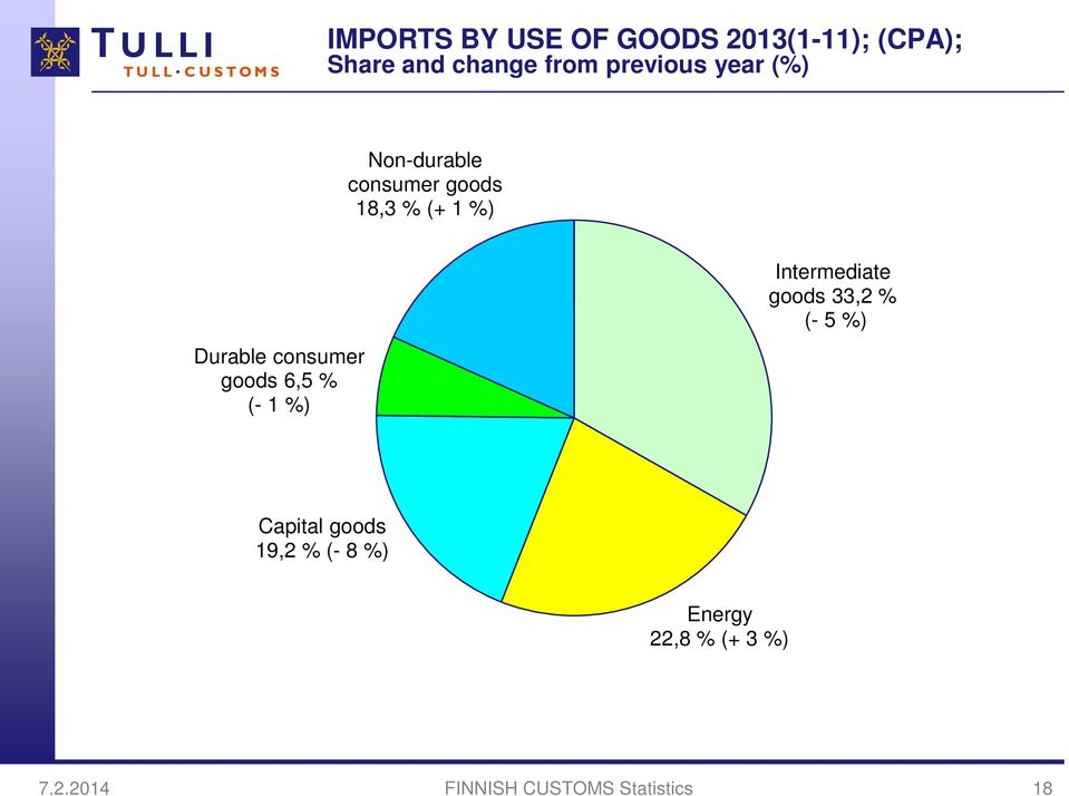consumer goods 6,5 % (- 1 %) Intermediate goods 33,2 % (- 5 %) Capital