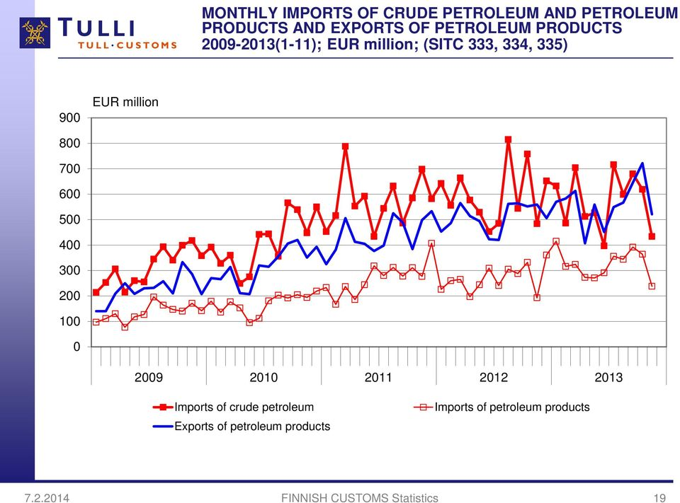 million 8 7 6 5 4 3 2 1 29 21 211 212 213 Imports of crude petroleum Exports