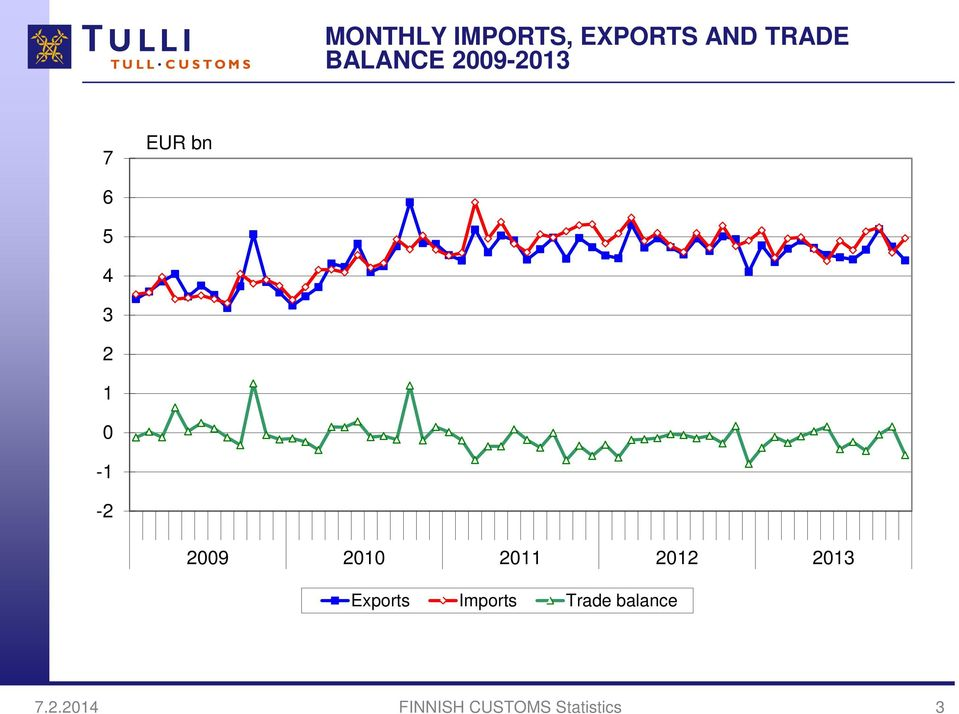 -2 29 21 211 212 213 Exports Imports