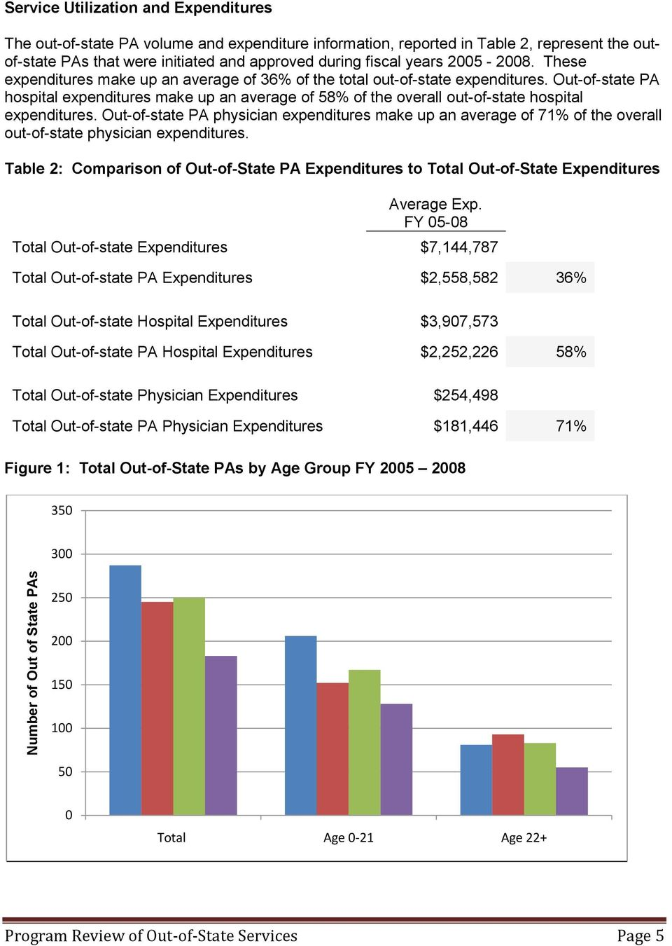 Out-of-state PA hospital expenditures make up an average of 58% of the overall out-of-state hospital expenditures.