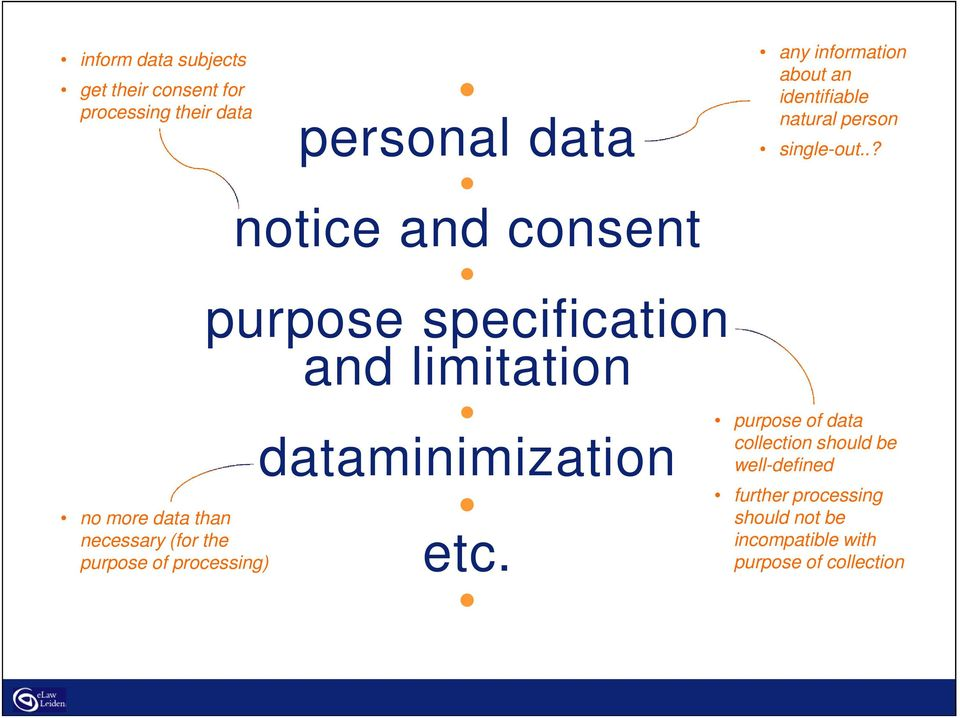 dataminimization etc. any information about an identifiable natural person single-out.
