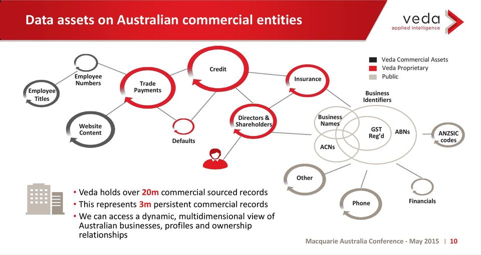 ACNs GST Reg d ABNs ANZSIC codes Veda holds over 20m commercial sourced records This represents 3m persistent commercial