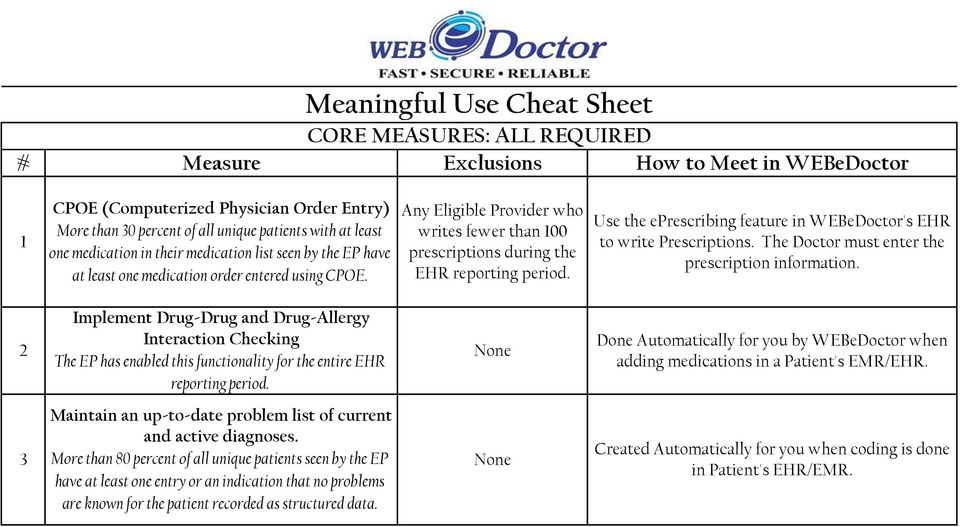 Any Eligible Provider who writes fewer than 100 prescriptions during the Use the eprescribing feature in WEBeDoctor's EHR to write Prescriptions. The Doctor must enter the prescription information.