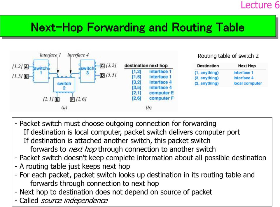 switch - Packet switch doesn't keep complete information about all possible destination - A routing table just keeps next hop - For each packet, packet switch