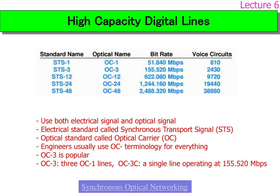 Optical Carrier (OC) - Engineers usually use OC- terminology for everything - OC-3 is popular
