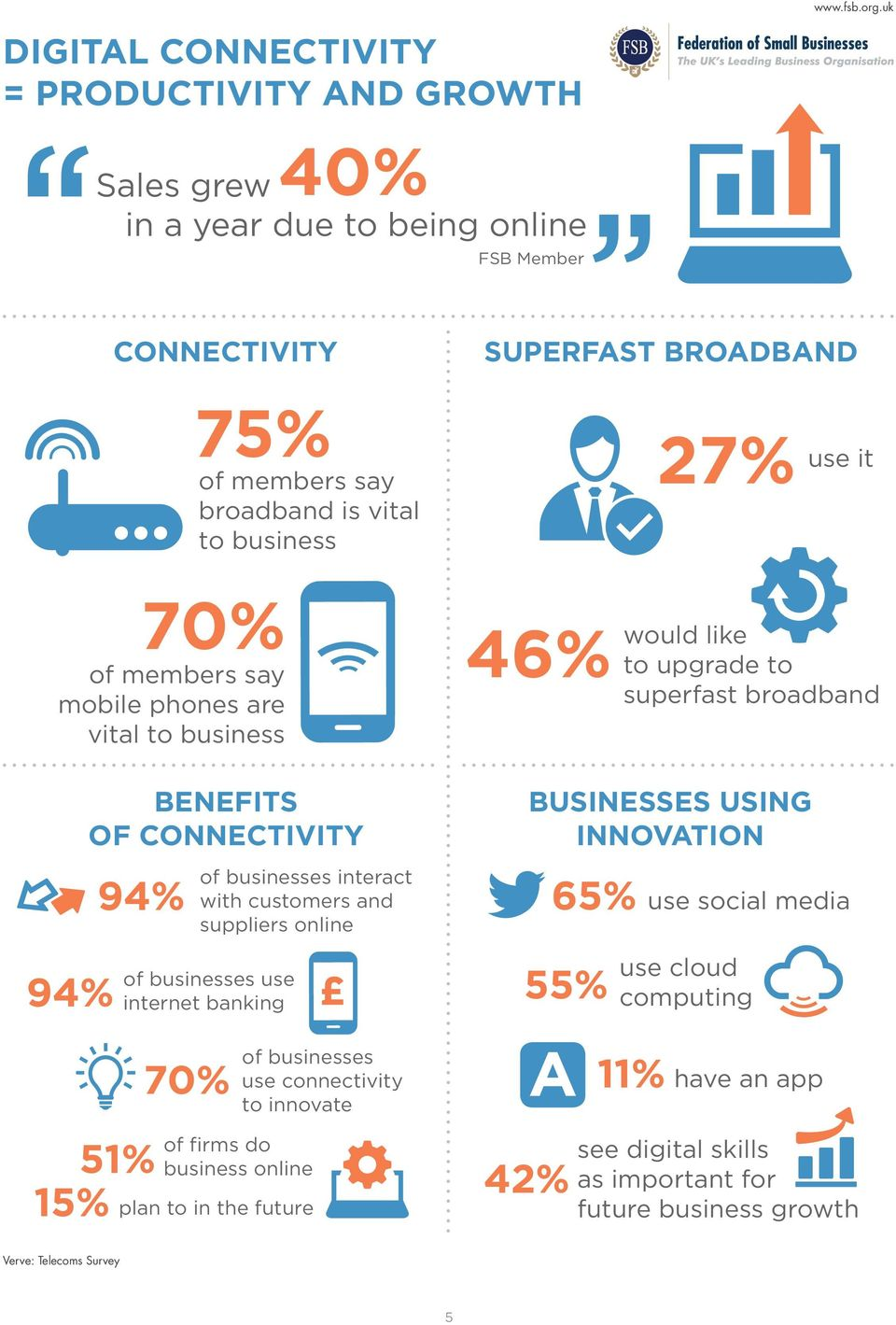 phones are vital to business 94% BENEFITS OF CONNECTIVITY 94% 51% 70% of businesses interact with customers and suppliers online of businesses use internet banking of firms do