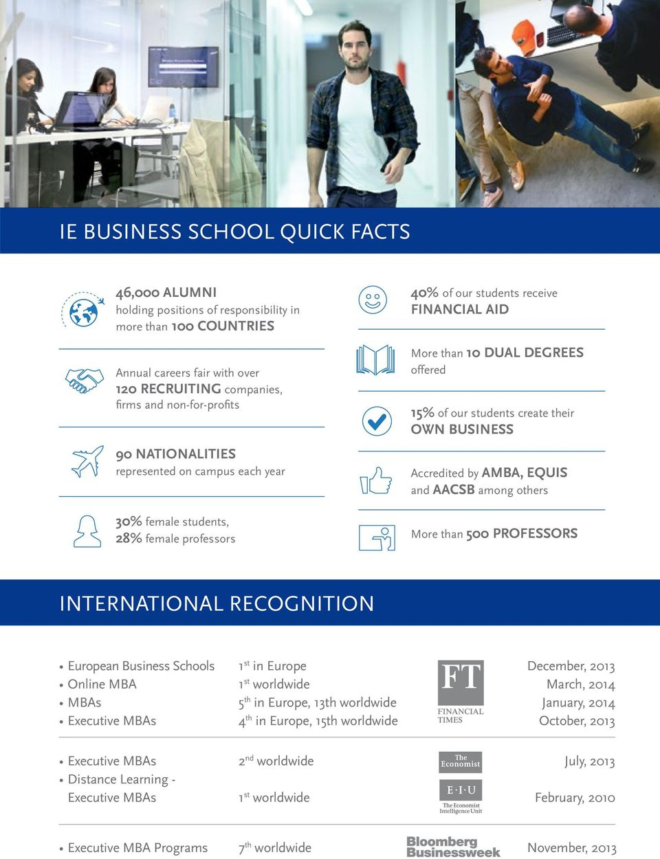 own business Accredited by AMBA, EQUIS and AACSB among others More than 500 professors INTERNATIONAL RECOGNITION European Business Schools 1 st in Europe December, 2013 Online MBA 1 st worldwide