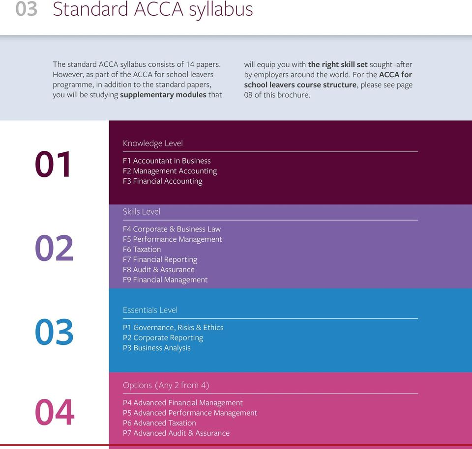 employers around the world. For the ACCA for school leavers course structure, please see page 08 of this brochure.