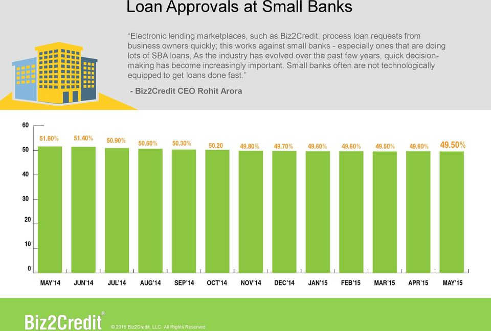 loans, As the industry has evolved over the past few years, quick decisionmaking has become increasingly