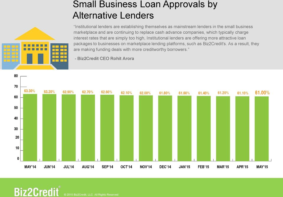 are simply too high, Institutional lenders are offering more attractive loan packages to businesses on marketplace lending