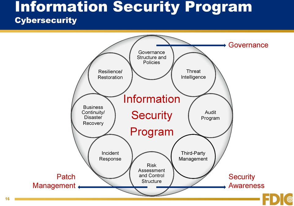 Recovery Information Security Program Audit Program Patch Management Incident