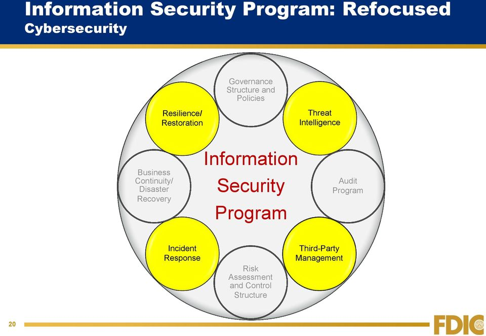 Continuity/ Disaster Recovery Information Security Program Audit