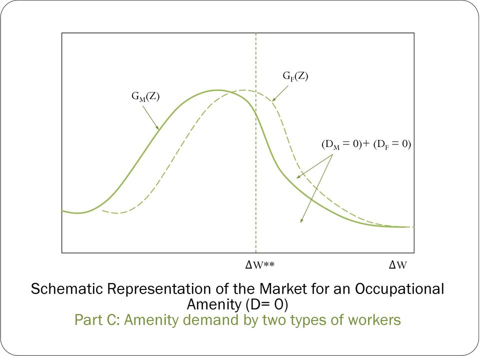for an Occupational Amenity (D= 0) Part