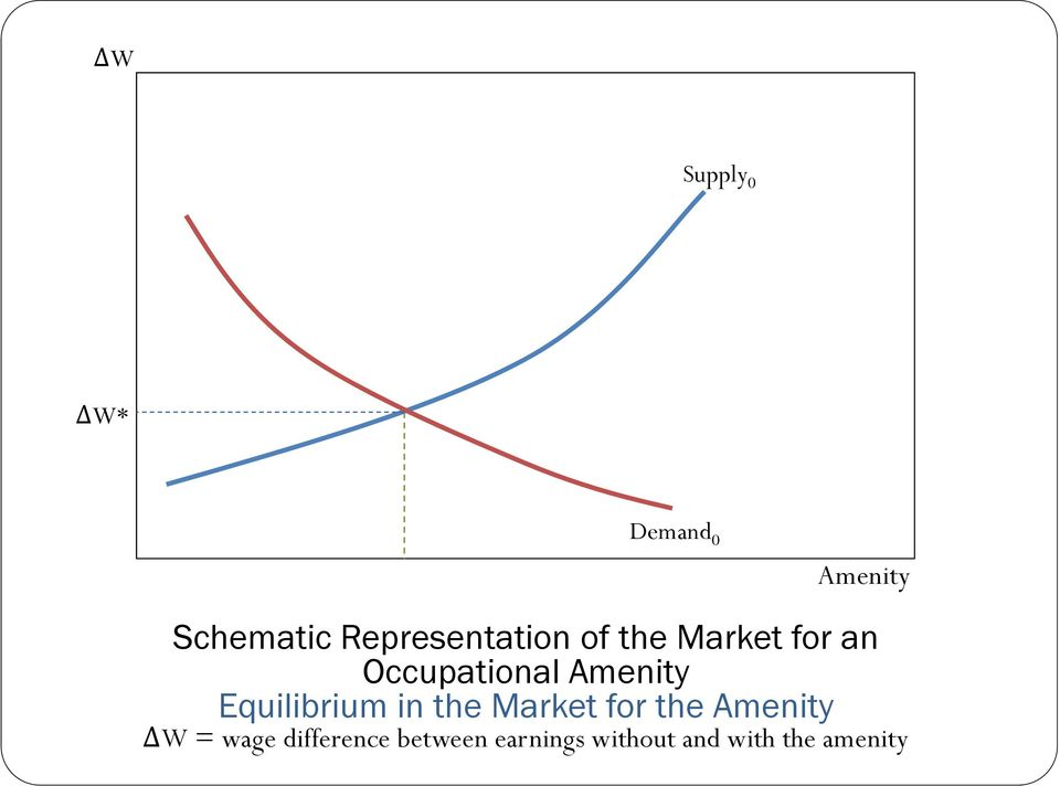 Amenity Equilibrium in the Market for the Amenity