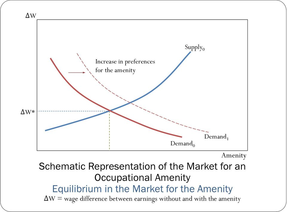Occupational Amenity Equilibrium in the Market for the Amenity