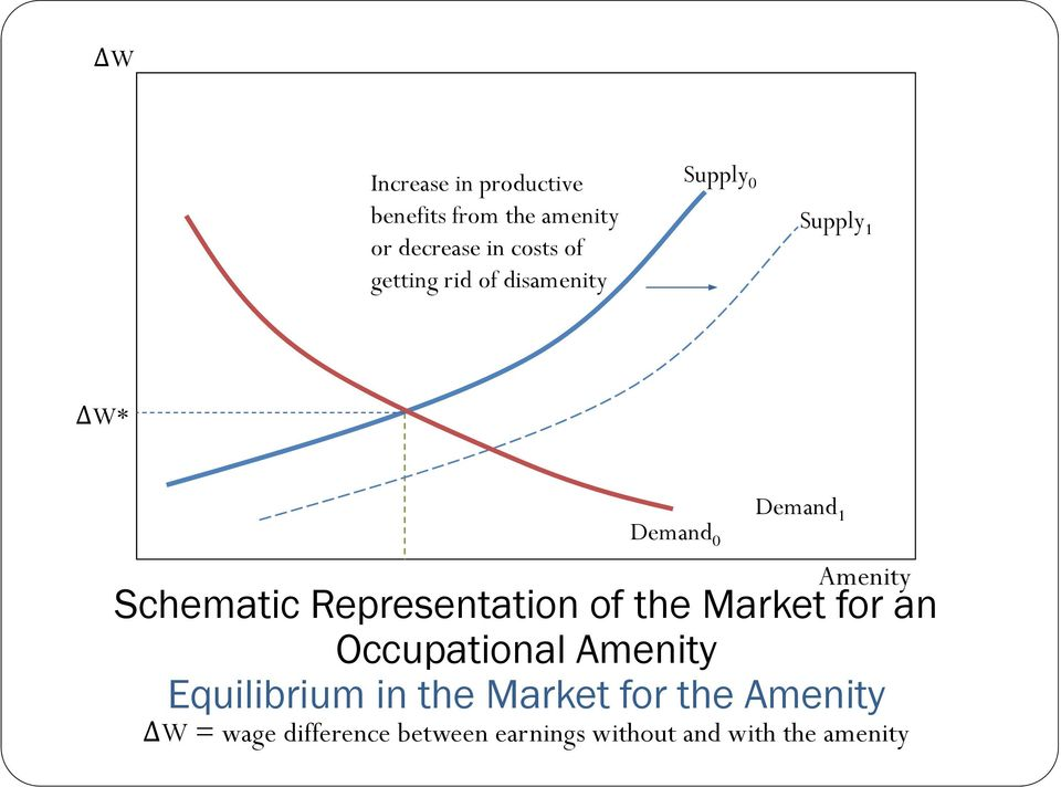 Schematic Representation of the Market for an Occupational Amenity Equilibrium in