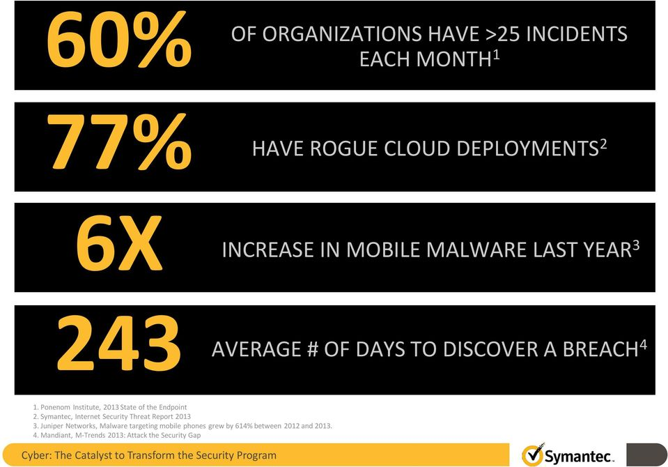 Ponenom Institute, 2013 State of the Endpoint 2. Symantec, Internet Security Threat Report 2013 3.