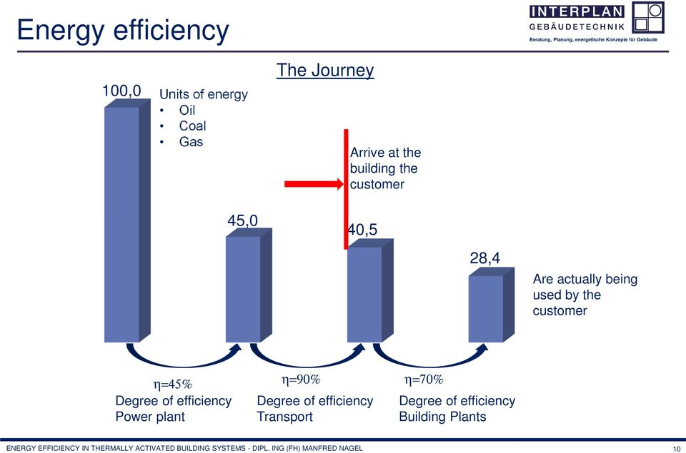 Power plant η=90% Degree of efficiency Transport η=70% Degree of efficiency Building Plants