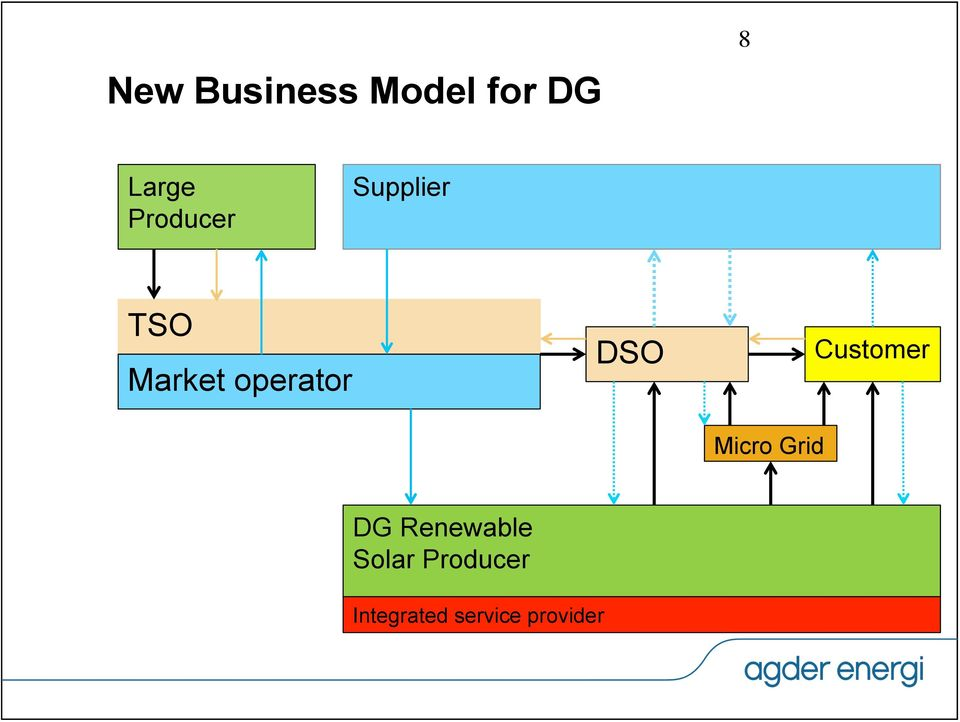 DSO Micro Grid Customer DG Renewable