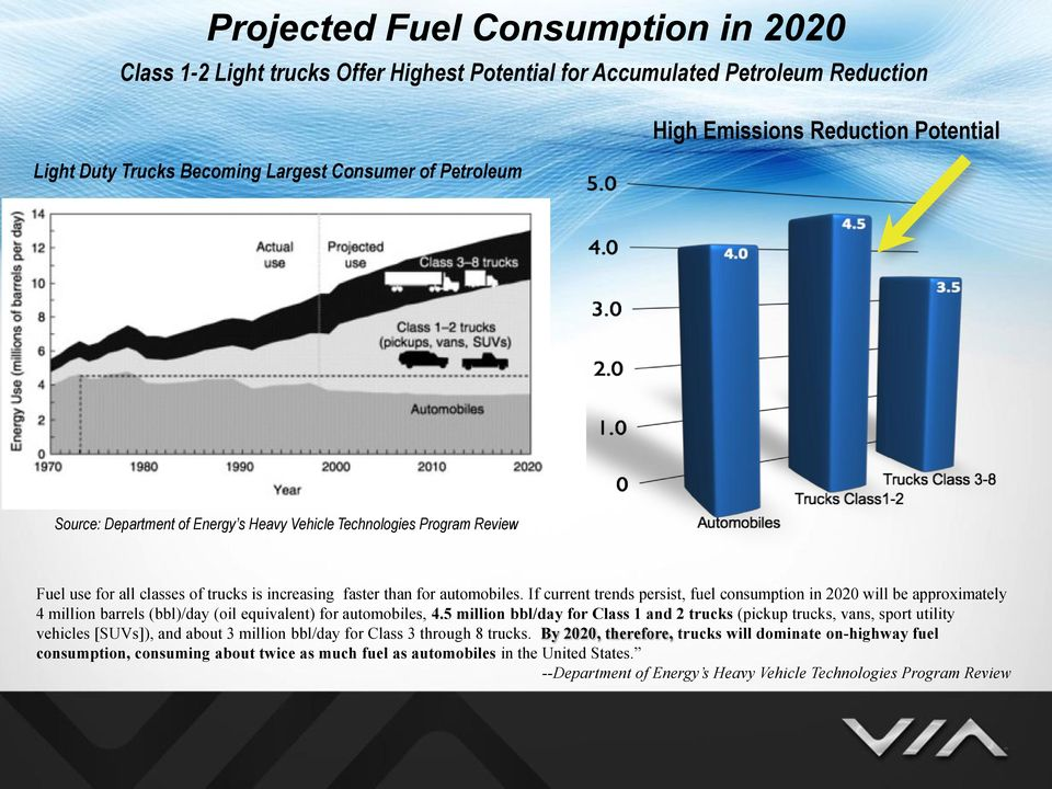 If current trends persist, fuel consumption in 2020 will be approximately 4 million barrels (bbl)/day (oil equivalent) for automobiles, 4.
