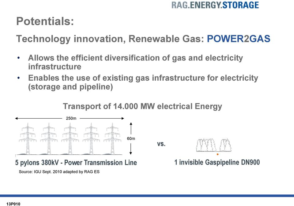 electricity (storage and pipeline) Transport of 14.000 MW electrical Energy 250m 60m vs.