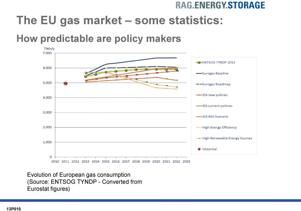 of European gas consumption (Source:
