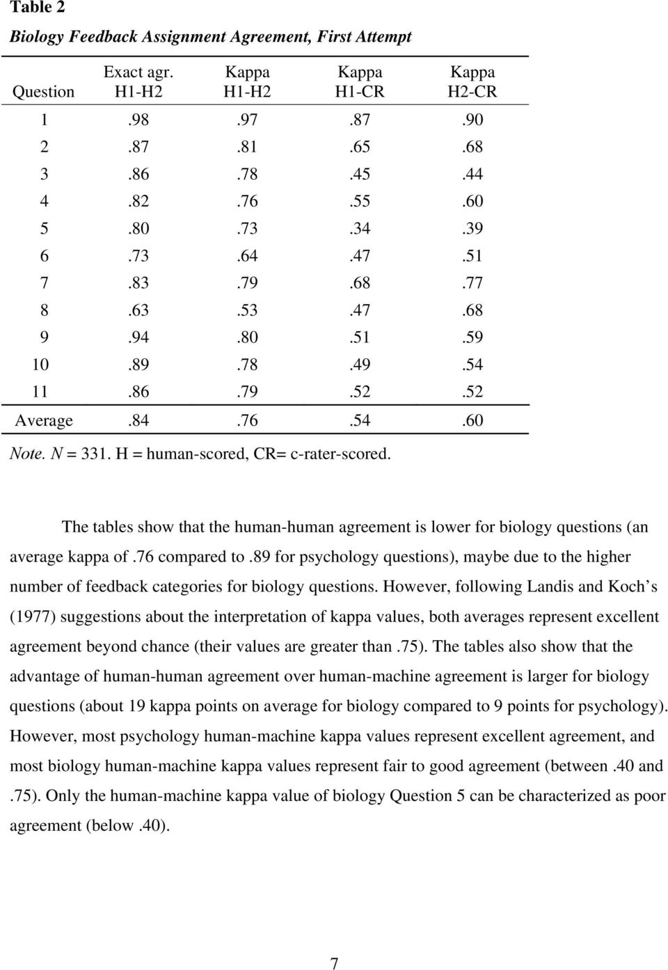 The tables show that the human-human agreement is lower for biology questions (an average kappa of.76 compared to.