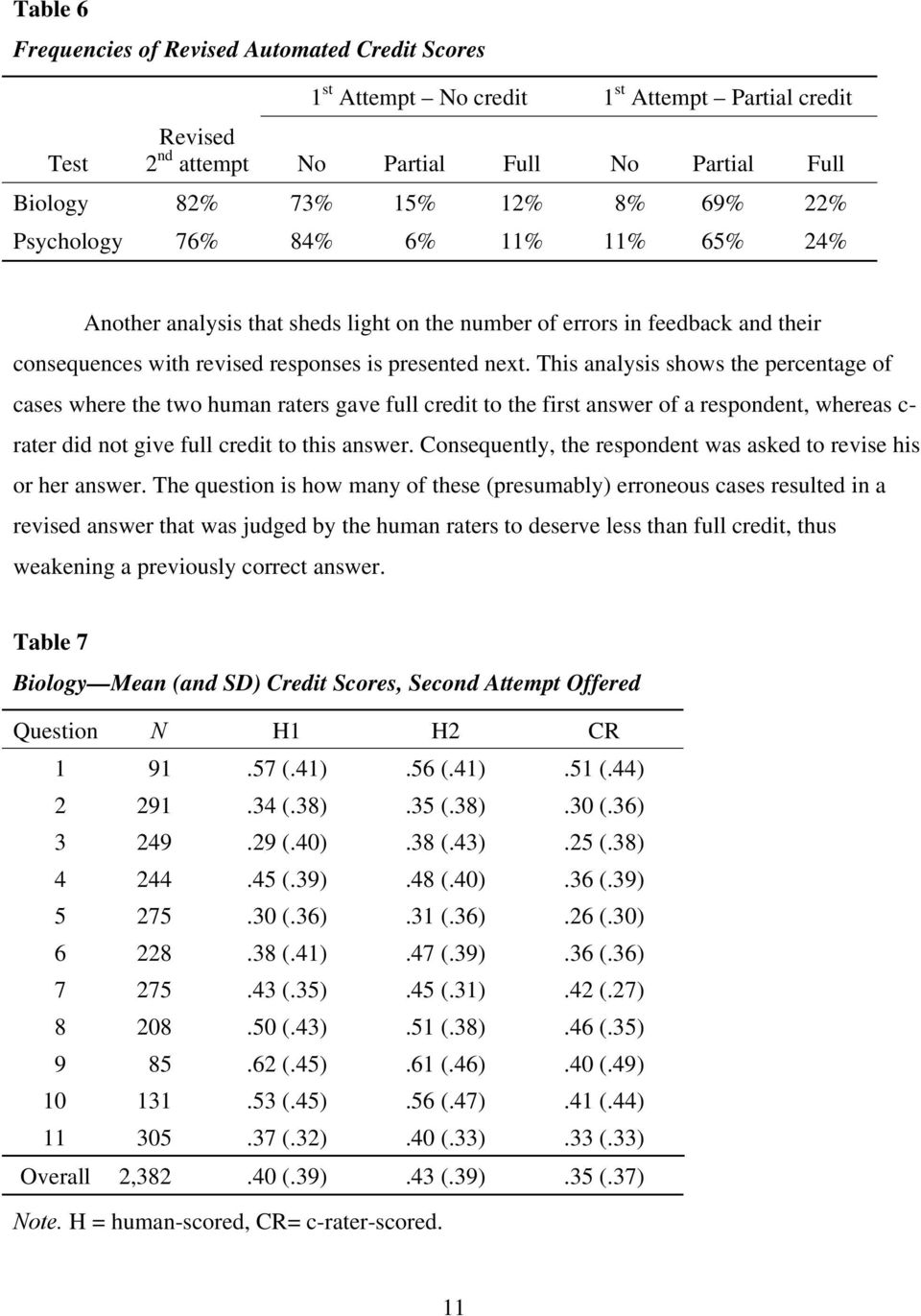 This analysis shows the percentage of cases where the two human raters gave full credit to the first answer of a respondent, whereas c- rater did not give full credit to this answer.