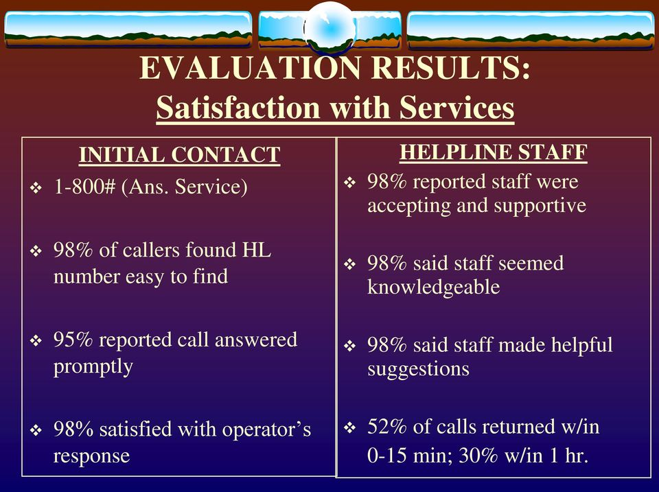 STAFF 98% reported staff were accepting and supportive 98% said staff seemed knowledgeable 98%