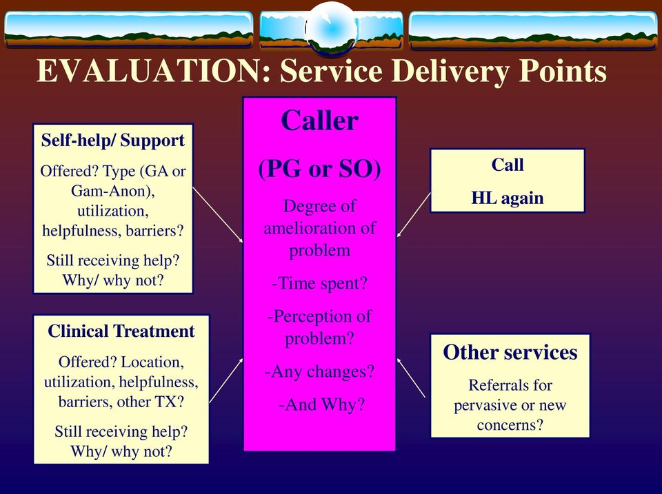 Clinical Treatment Offered? Location, utilization, helpfulness, barriers, other TX? Still receiving help?