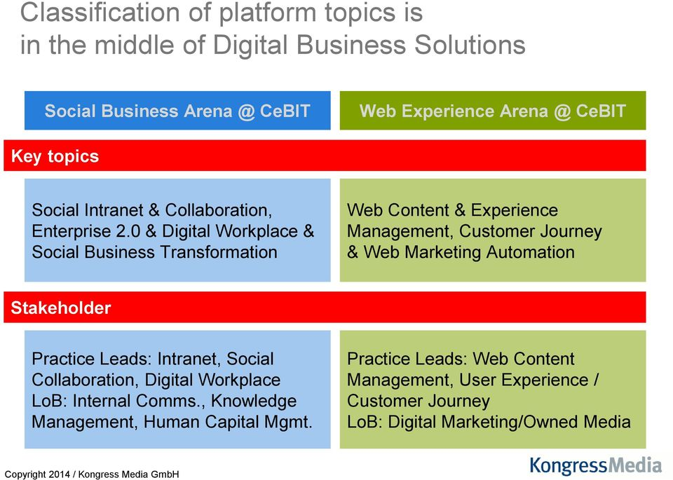 0 & Digital Workplace & Social Business Transformation Web Content & Experience, Customer Journey & Web Marketing Automation Stakeholder