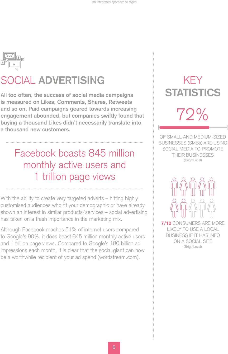 Facebook boasts 845 million monthly active users and 1 trillion page views STATISTICS 72% OF SMALL AND MEDIUM-SIZED BUSINESSES (SMBs) ARE USING SOCIAL MEDIA TO PROMOTE THEIR BUSINESSES (BrightLocal)