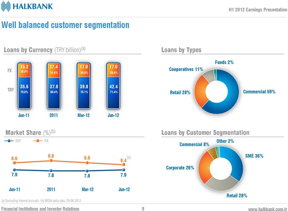 4% Retail 28% Commercial 59% Jun-11 2011 Mar-12 Market Share (%) (b) TRY FX Loans by Customer Segmentation Commercial 8%