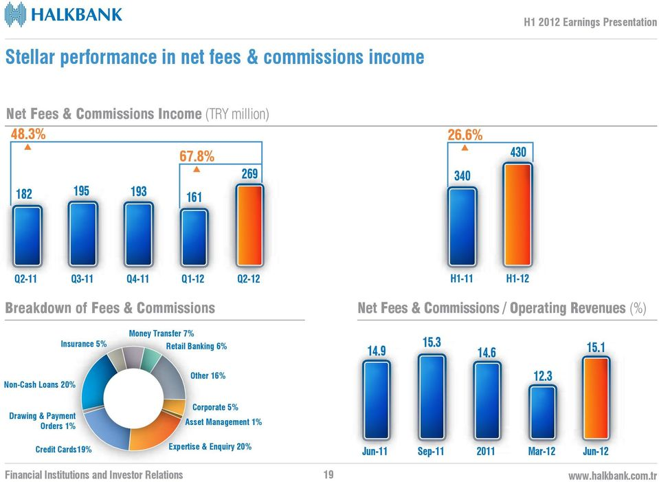 6% 340 430 Q2-11 Q3-11 Q4-11 Q1-12 Q2-12 H1-11 H1-12 Breakdown of Fees & Commissions Net Fees & Commissions / Operating