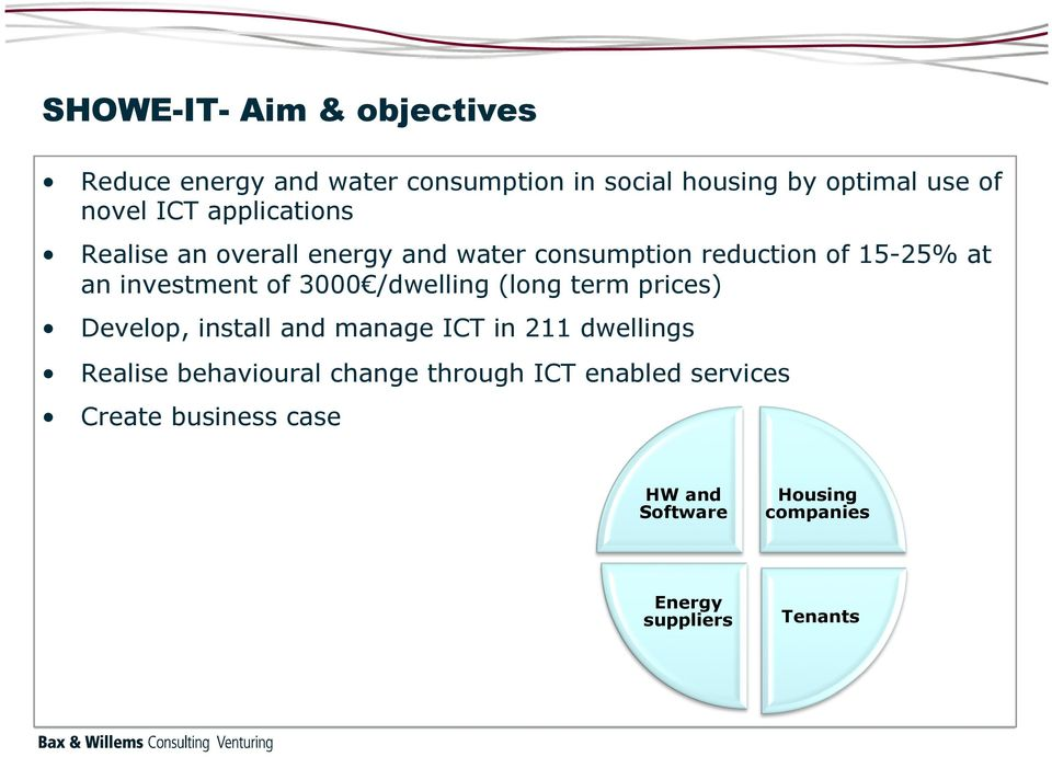 3000 /dwelling (long term prices) Develop, install and manage ICT in 211 dwellings Realise behavioural