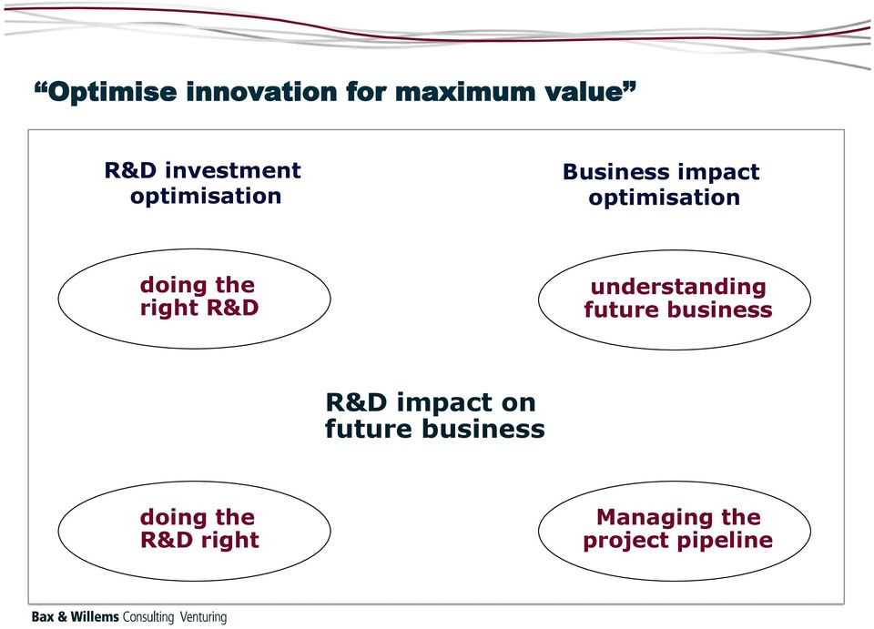 right R&D understanding future business R&D impact on