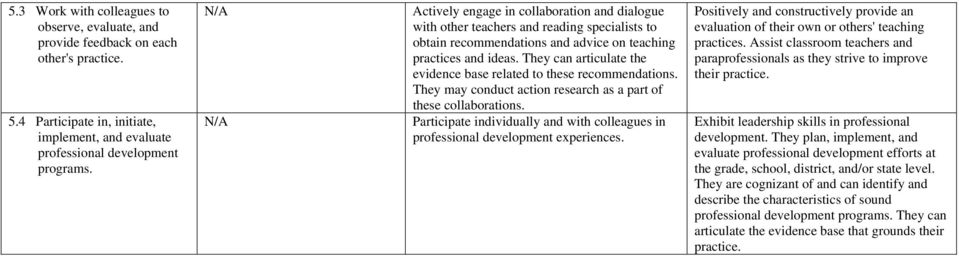 They can articulate the evidence base related to these recommendations. They may conduct action research as a part of these collaborations.