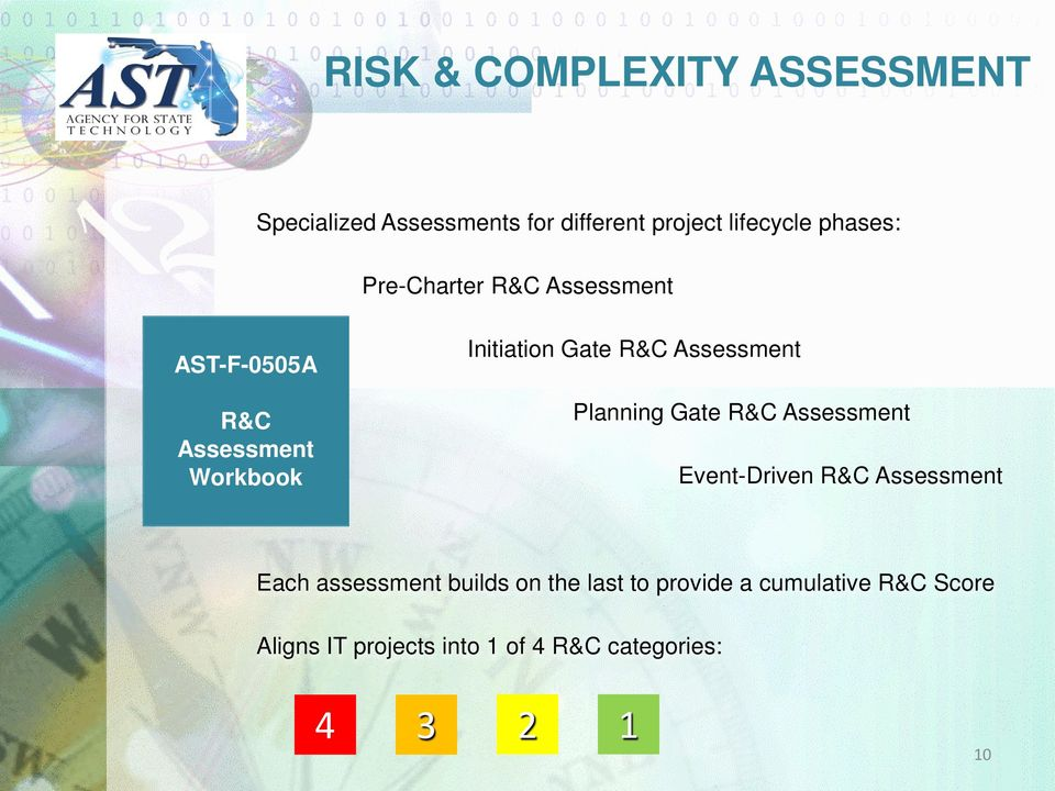 Assessment Planning Gate R&C Assessment Event-Driven R&C Assessment Each assessment builds