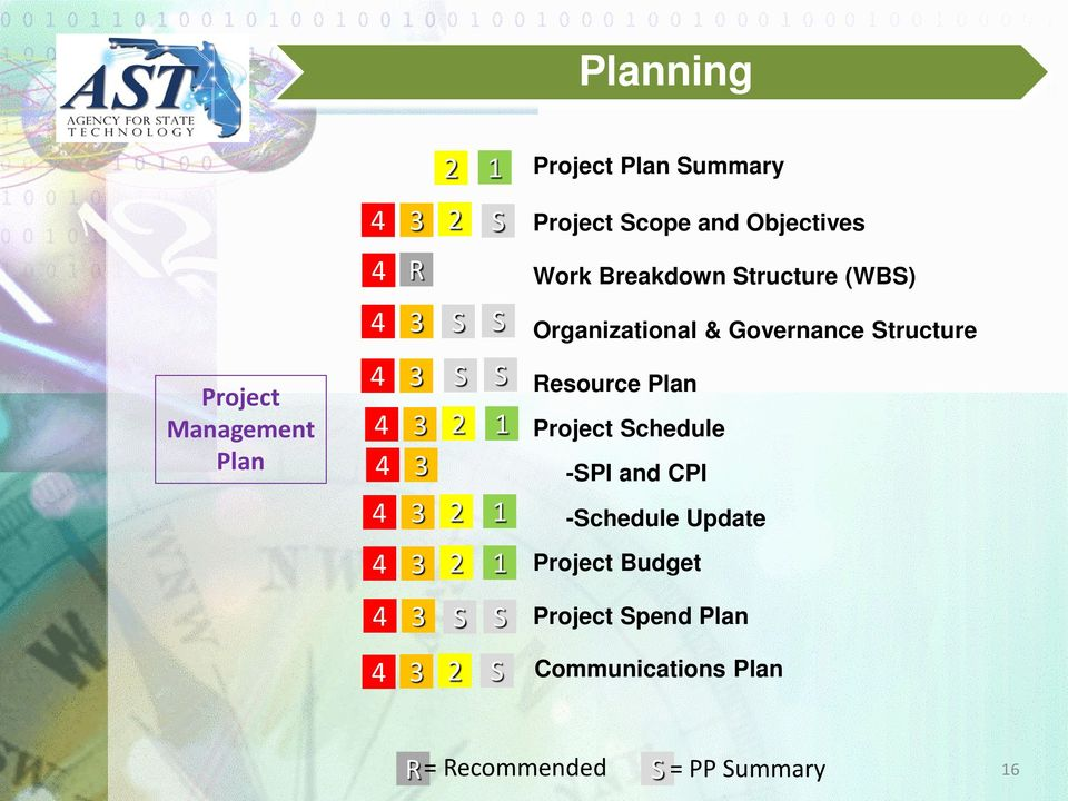 Organizational & Governance Structure Resource Plan Project Schedule -SPI and CPI