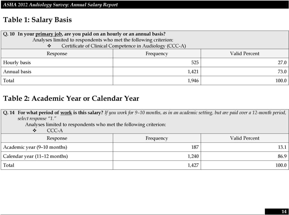 0 Annual basis 1,421 73.0 Total 1,946 100.0 Table 2: Academic Year or Calendar Year Q. 14 For what period of work is this salary?
