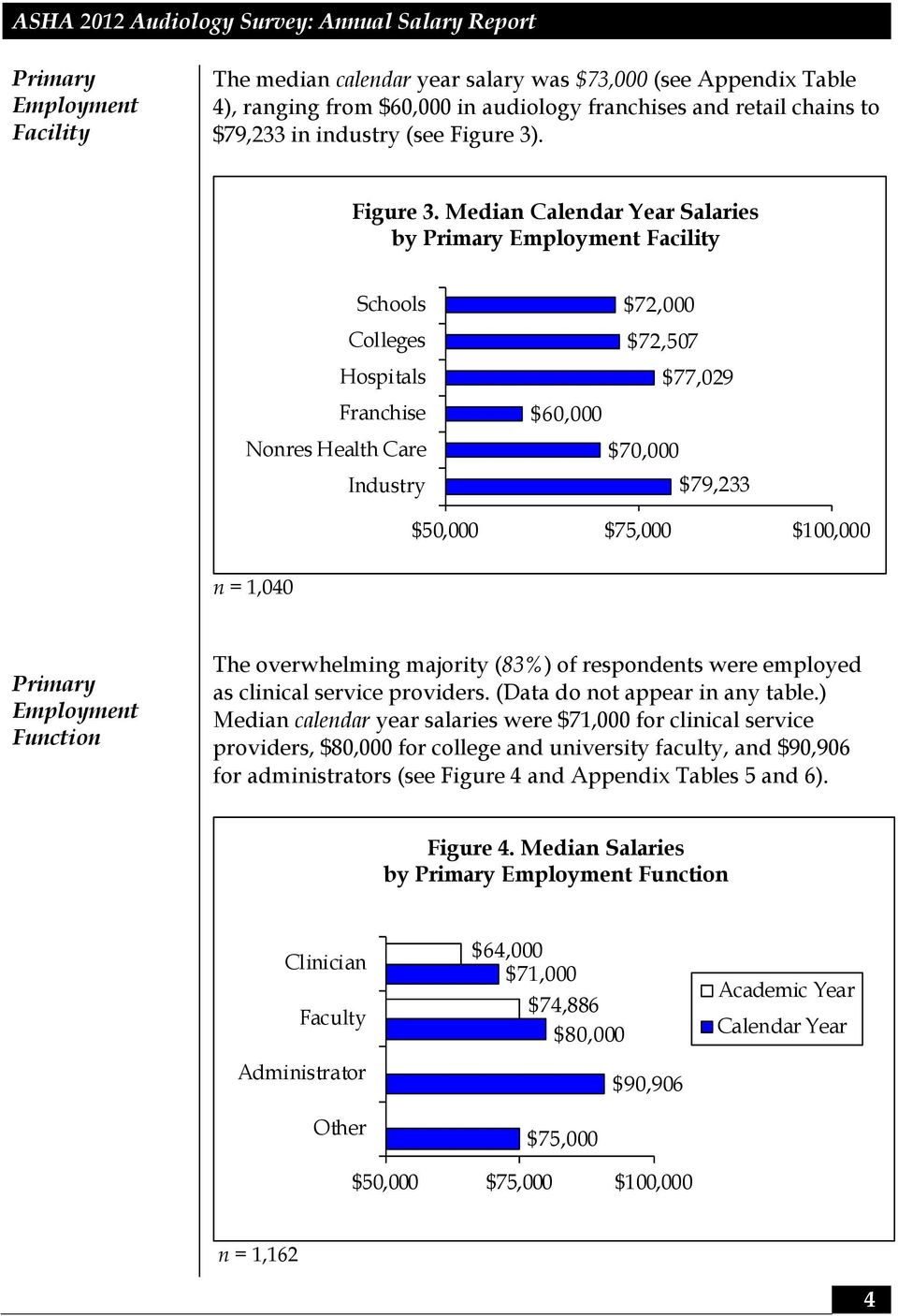 Median Calendar Year Salaries by Primary Employment Facility Schools Colleges Franchise Nonres Health Care $72,000 $72,507 $77,029 $60,000 $70,000 $79,233 $50,000 $75,000 $100,000 n = 1,040 Primary
